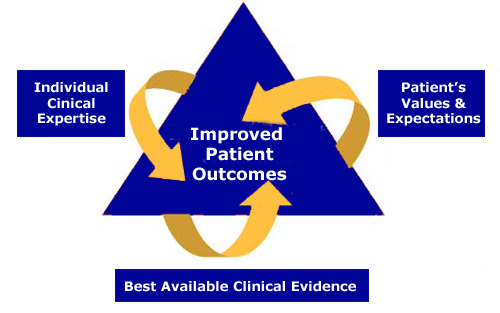 Evidence for service improvement